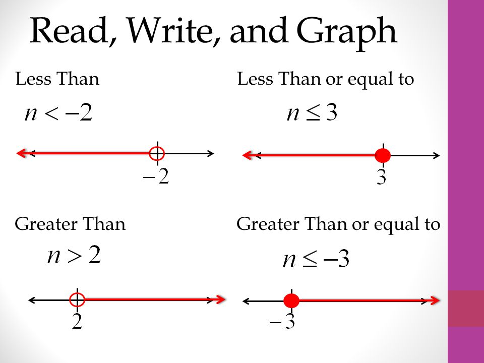 Read, Write, and Graph Less Than Less Than or equal to Greater Than