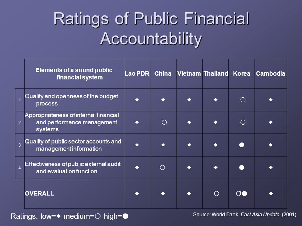 Ratings of Public Financial Accountability