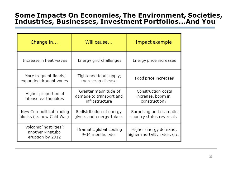 Some Impacts On Economies, The Environment, Societies, Industries, Businesses, Investment Portfolios...And You