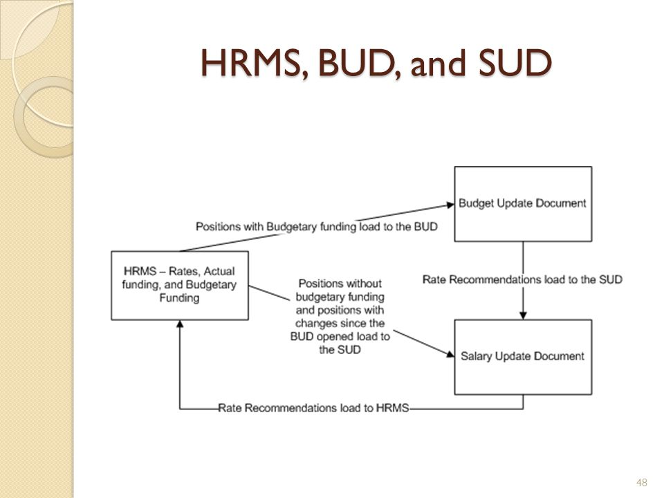 HRMS, BUD, and SUD