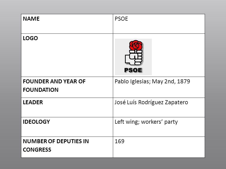 NAME PSOE. LOGO. FOUNDER AND YEAR OF FOUNDATION. Pablo Iglesias; May 2nd, 1879. LEADER. José Luís Rodríguez Zapatero.