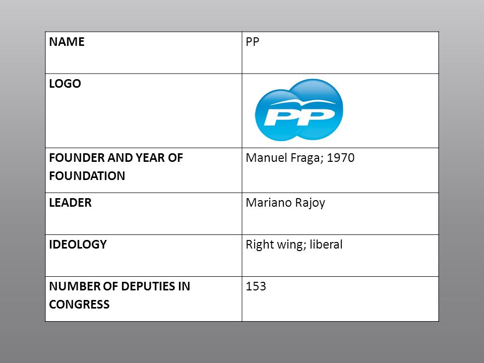NAME PP. LOGO. FOUNDER AND YEAR OF FOUNDATION. Manuel Fraga; LEADER. Mariano Rajoy. IDEOLOGY.