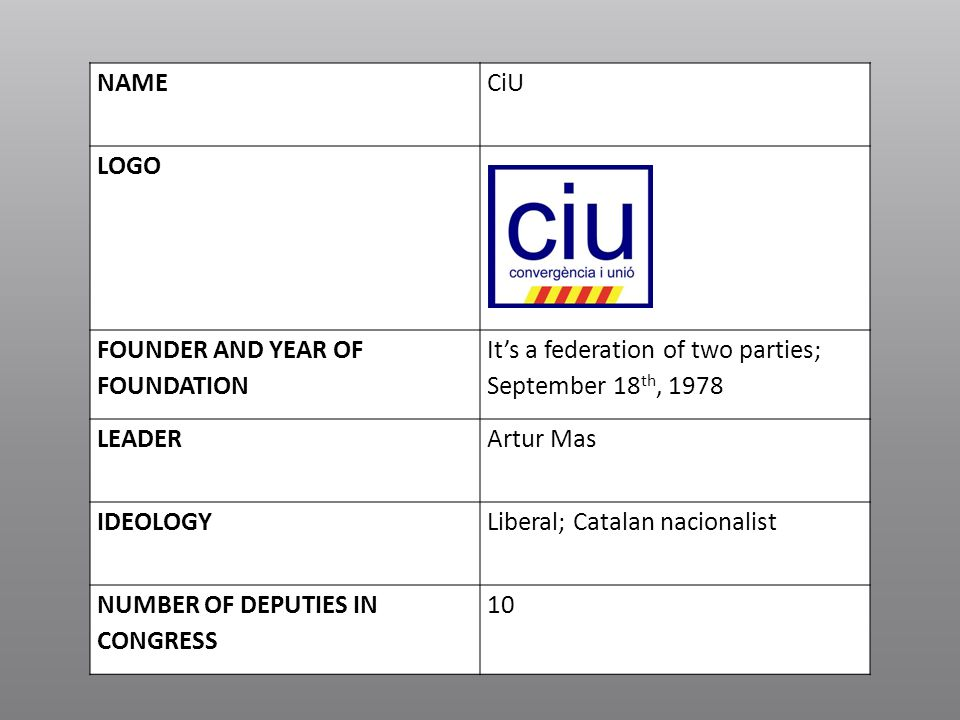 NAME CiU. LOGO. FOUNDER AND YEAR OF FOUNDATION. It's a federation of two parties; September 18th,