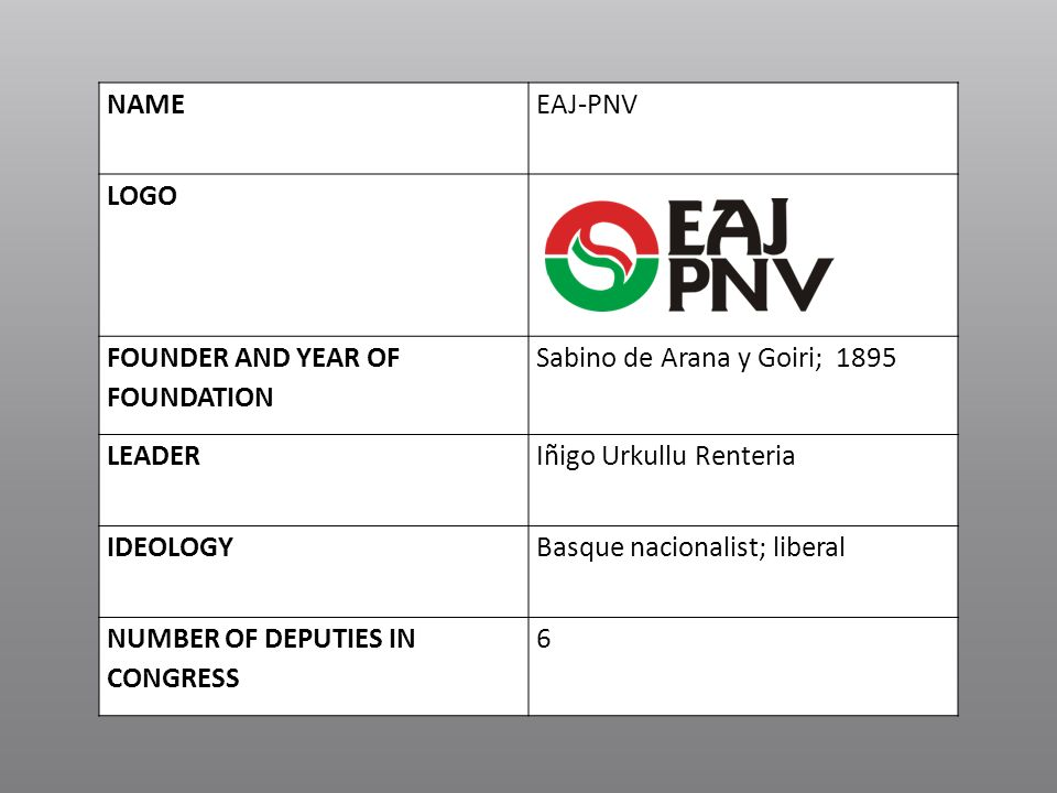 NAME EAJ-PNV. LOGO. FOUNDER AND YEAR OF FOUNDATION. Sabino de Arana y Goiri; LEADER. Iñigo Urkullu Renteria.