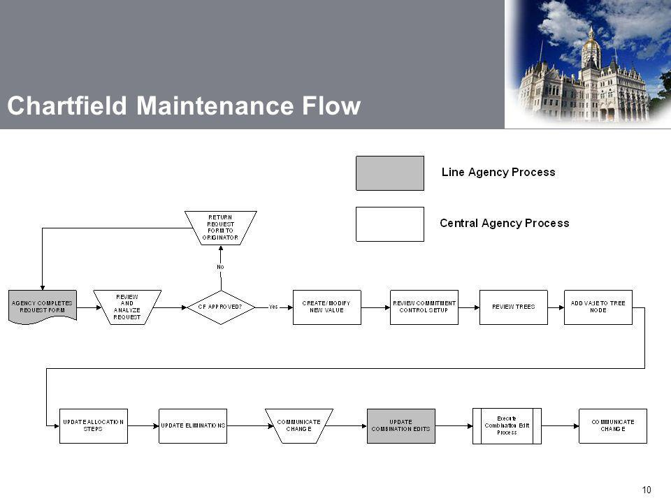 Chartfield Maintenance Flow
