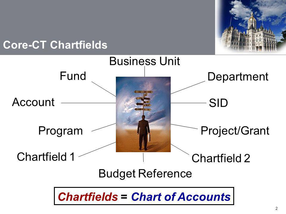 Chartfield 1 Fund Department Account Program SID Project/Grant