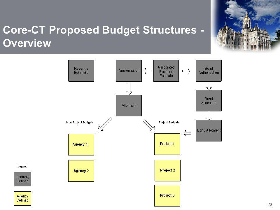 Core-CT Proposed Budget Structures - Overview