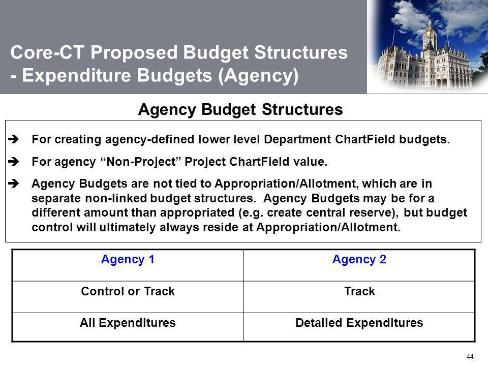 Detailed Expenditures