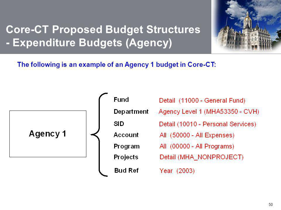 Core-CT Proposed Budget Structures - Expenditure Budgets (Agency)
