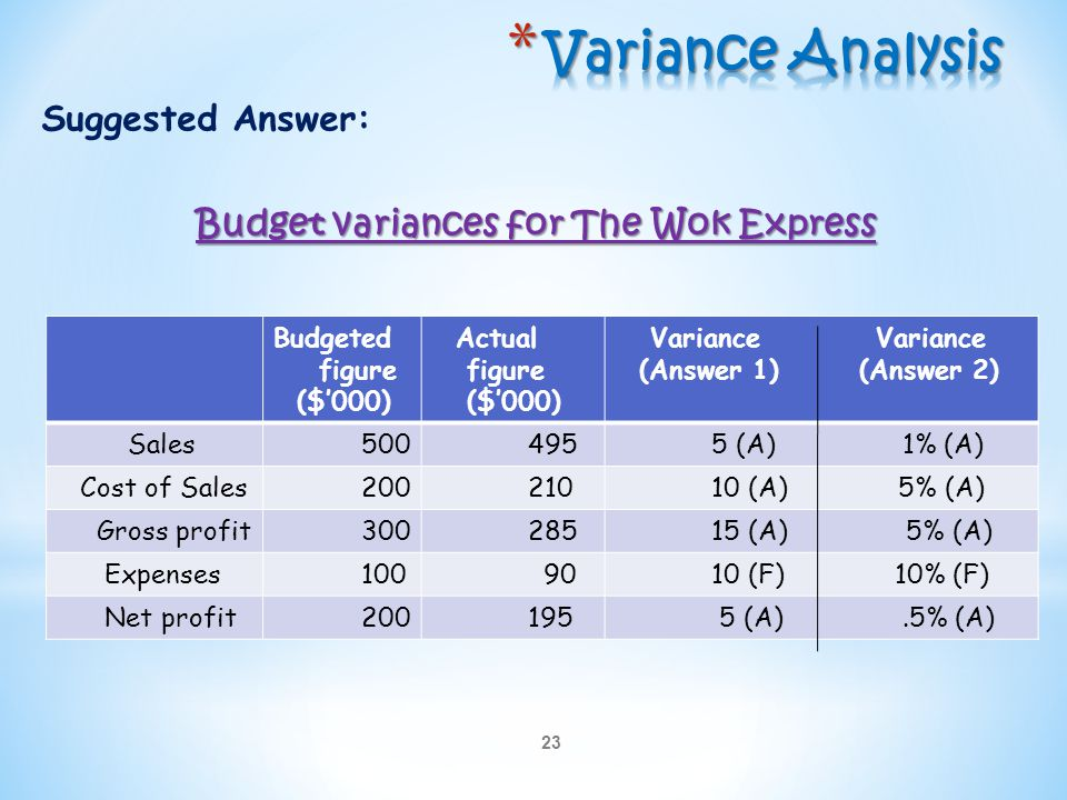 Variance Analysis Suggested Answer: Budget variances for The Wok Express Budgeted. figure. ($'000)