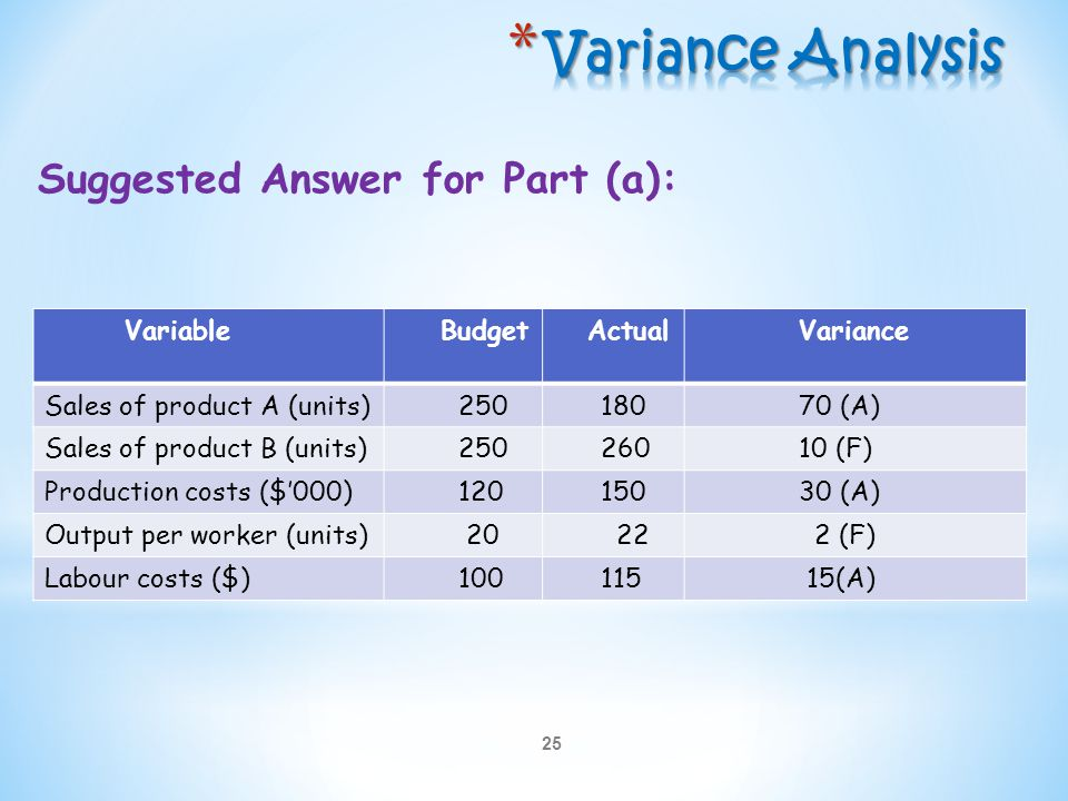 Variance Analysis Suggested Answer for Part (a): Variable Budget