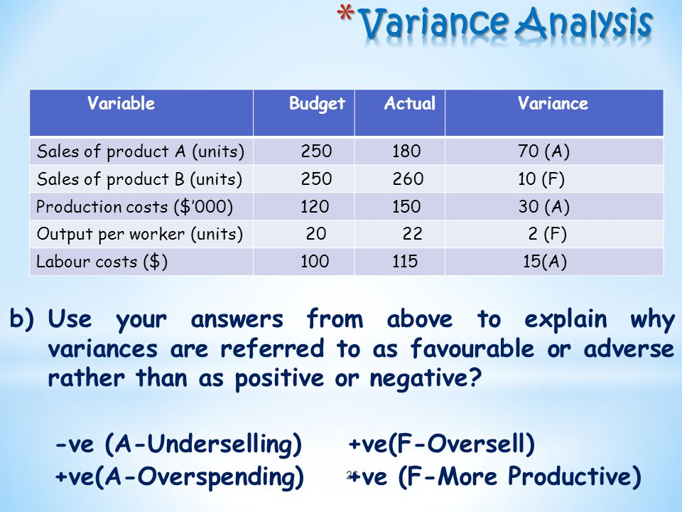 Variance Analysis Variable. Budget. Actual. Variance. Sales of product A (units) 250. 180. 70 (A)