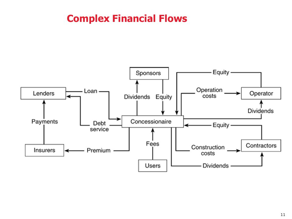 Complex Financial Flows