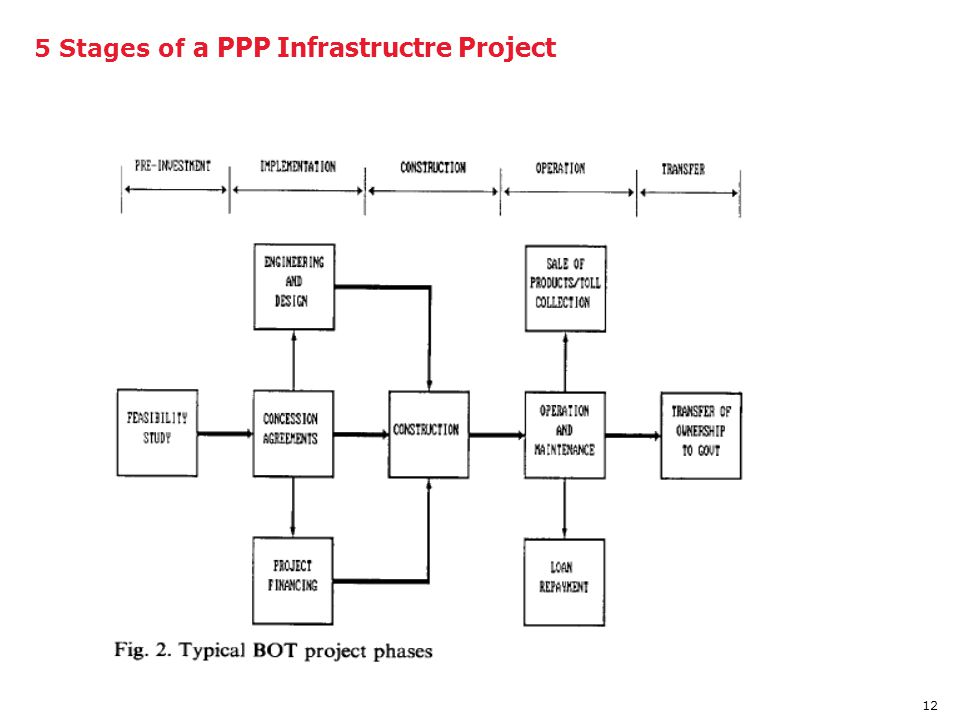 5 Stages of a PPP Infrastructre Project