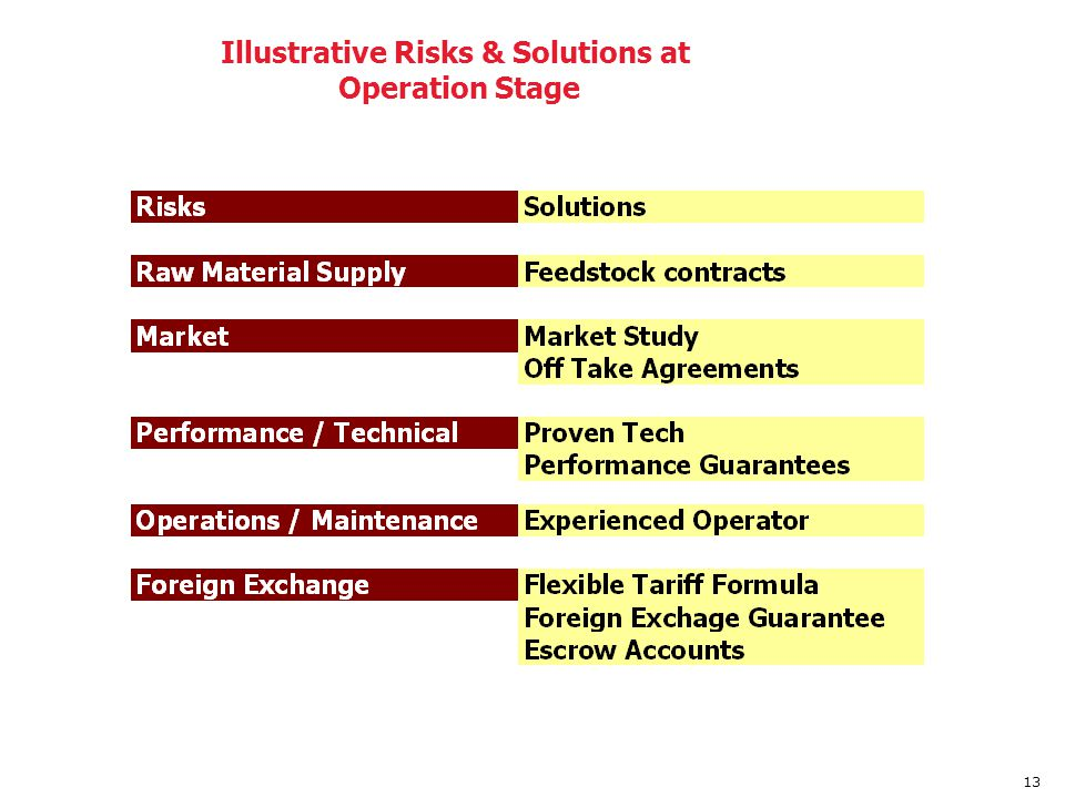 Illustrative Risks & Solutions at