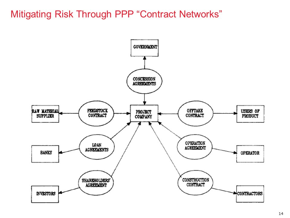 Mitigating Risk Through PPP Contract Networks