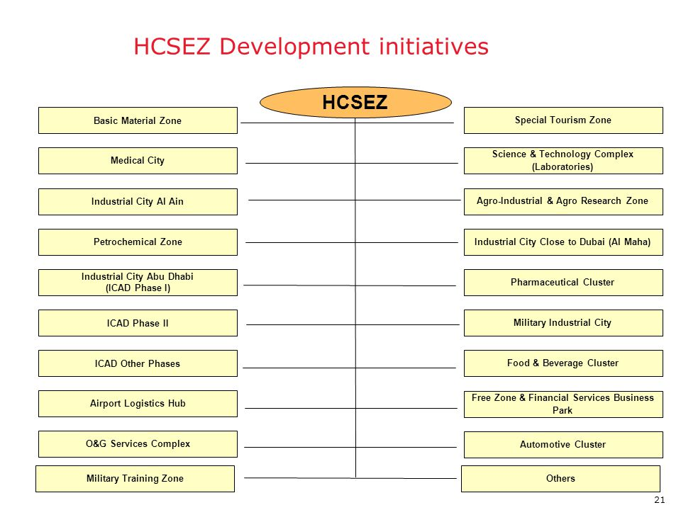 Abu Dhabi HCSEZ Development initiatives