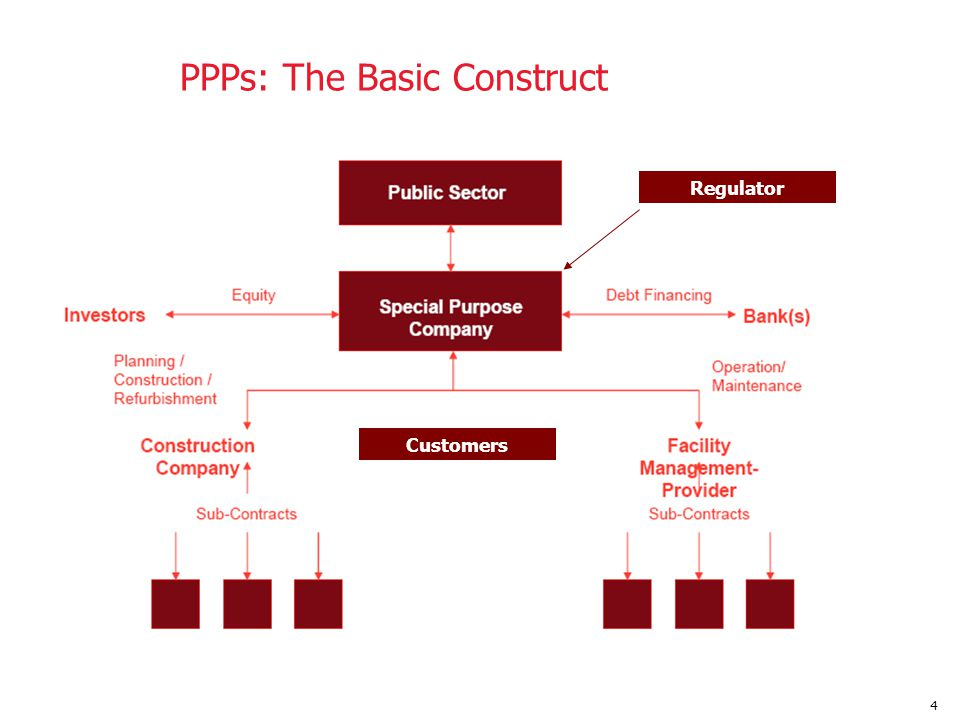PPPs: The Basic Construct