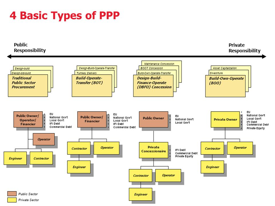 4 Basic Types of PPP