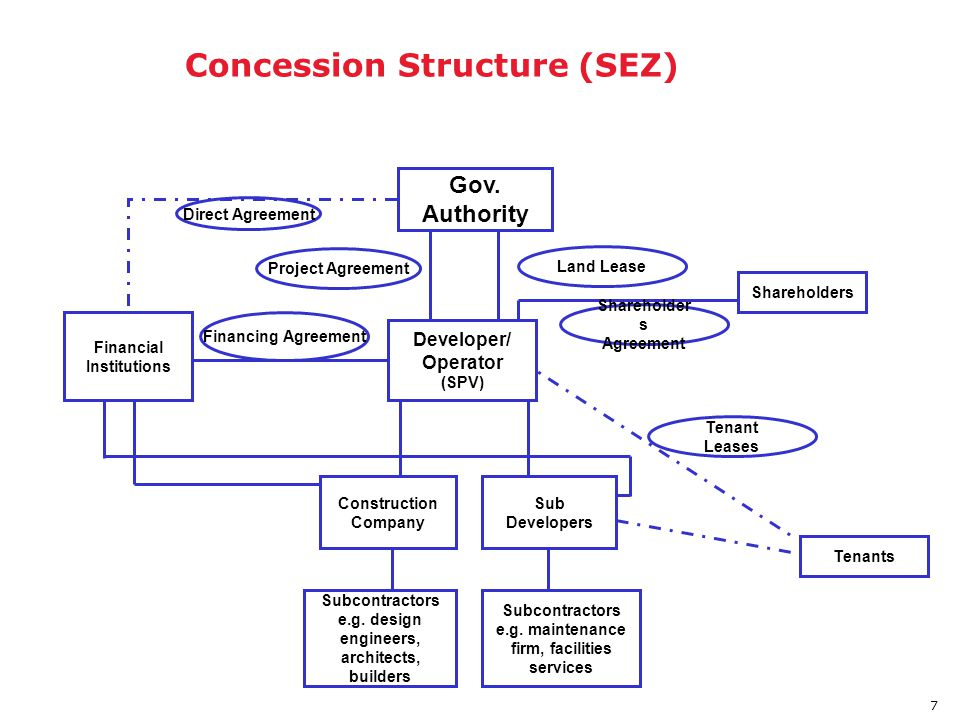 DBFO / Concession Structure (SEZ)