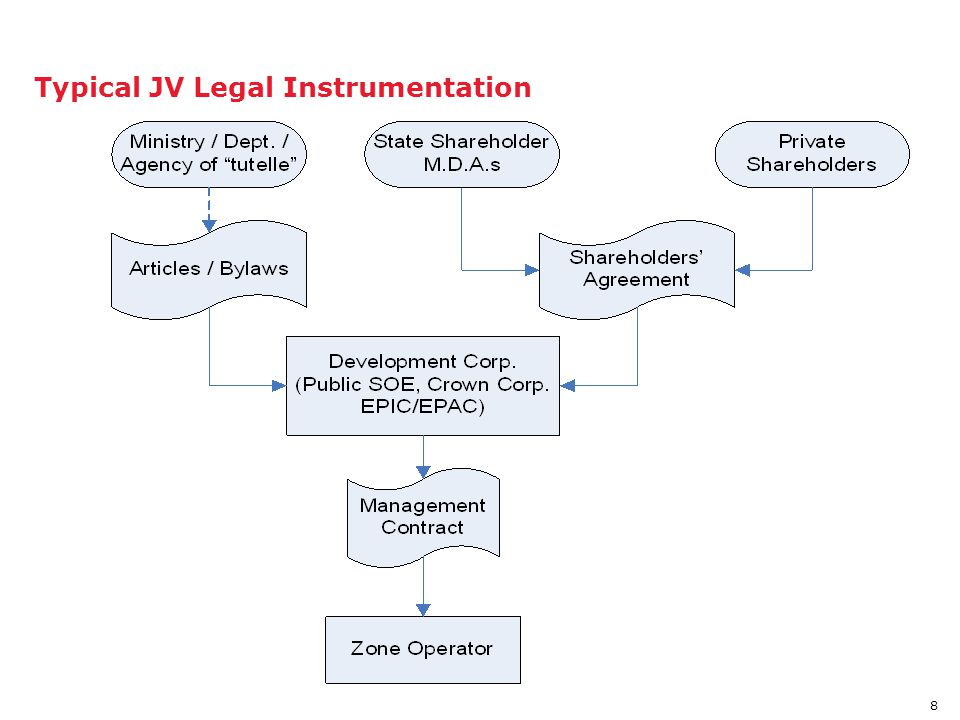 Typical JV Legal Instrumentation