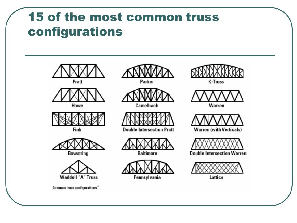 15 of the most common truss configurations