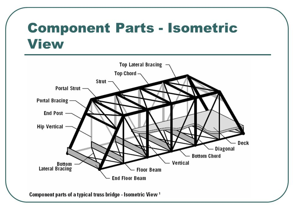 Component Parts - Isometric View