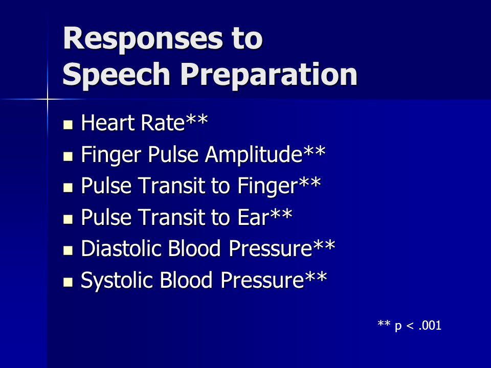 Responses to Speech Preparation
