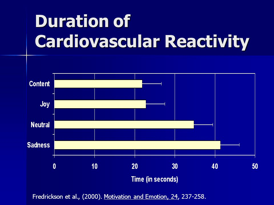 Duration of Cardiovascular Reactivity