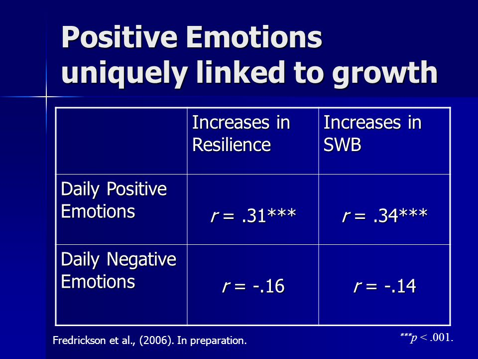 Positive Emotions uniquely linked to growth