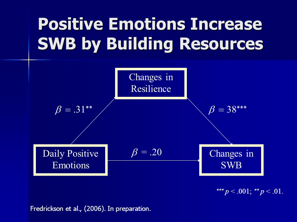 Positive Emotions Increase SWB by Building Resources