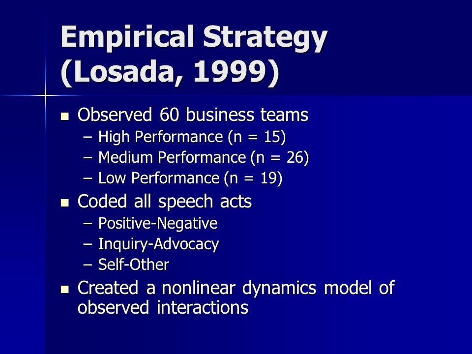 Empirical Strategy (Losada, 1999)