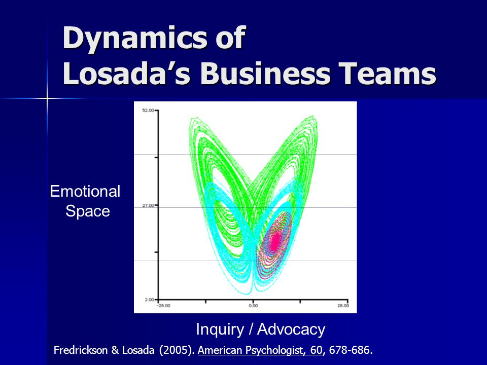 Dynamics of Losada's Business Teams
