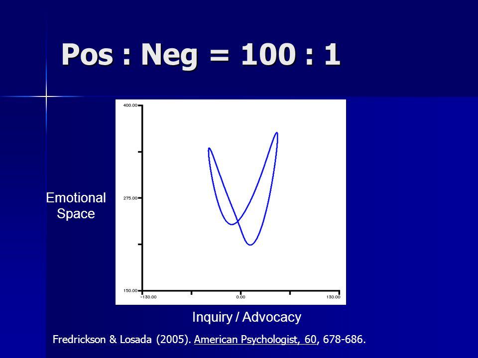 Pos : Neg = 100 : 1 Emotional Space Inquiry / Advocacy