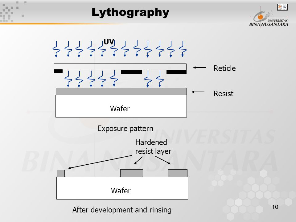 Lythography UV Reticle Resist Wafer Exposure pattern Hardened