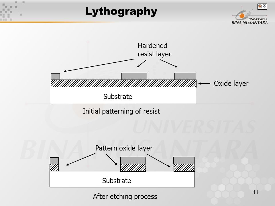 Lythography Hardened resist layer Oxide layer Substrate