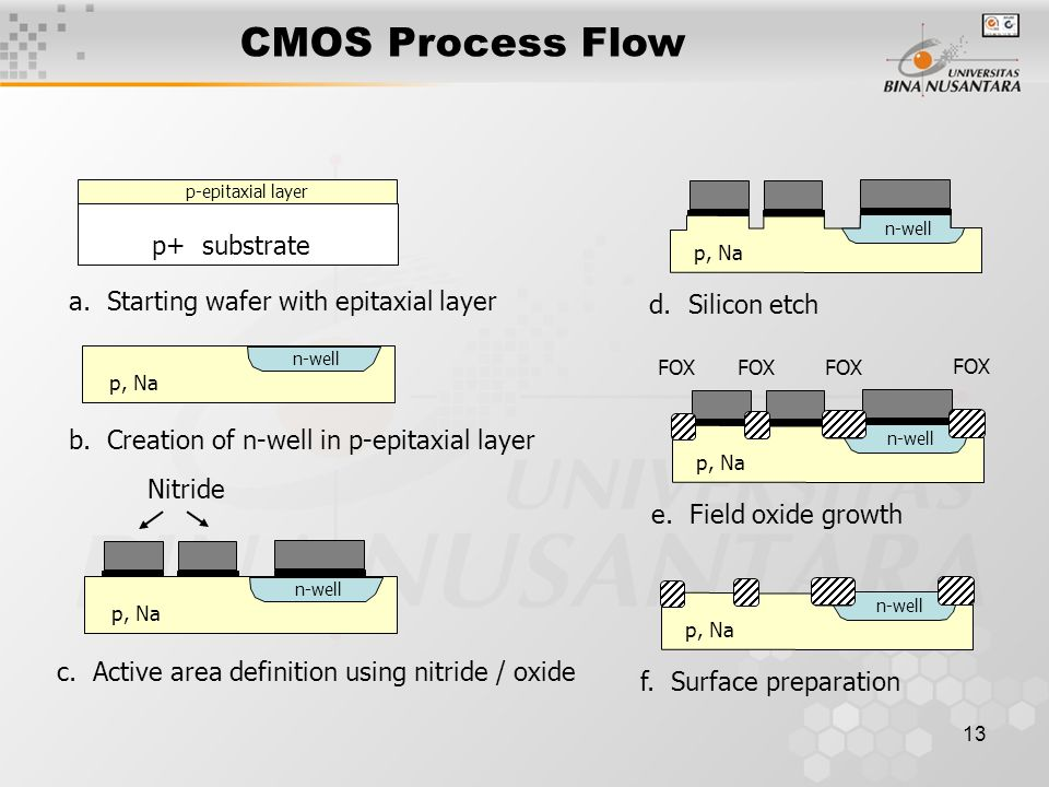 CMOS Process Flow p+ substrate a. Starting wafer with epitaxial layer