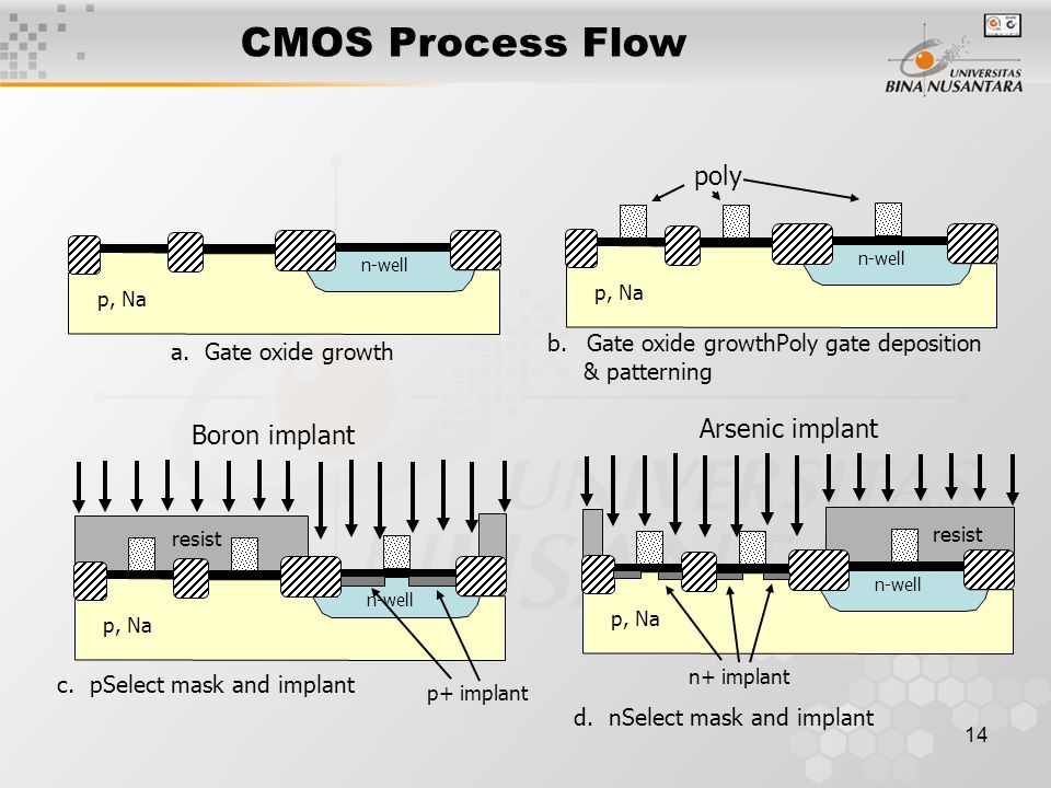 CMOS Process Flow poly Arsenic implant Boron implant