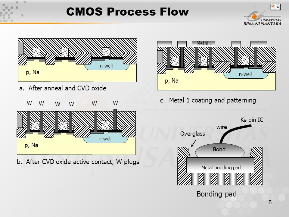 CMOS Process Flow Bonding pad a. After anneal and CVD oxide