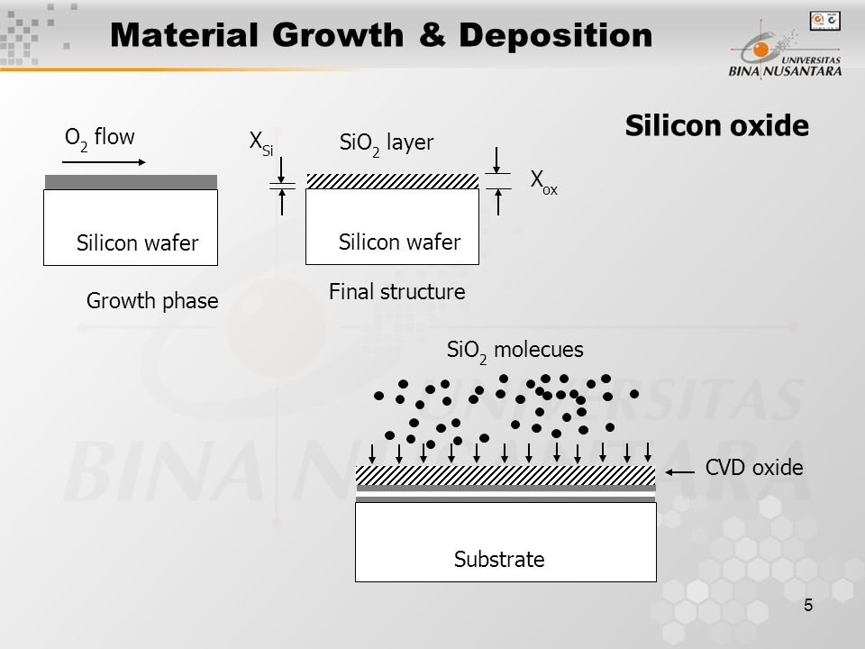 Material Growth & Deposition