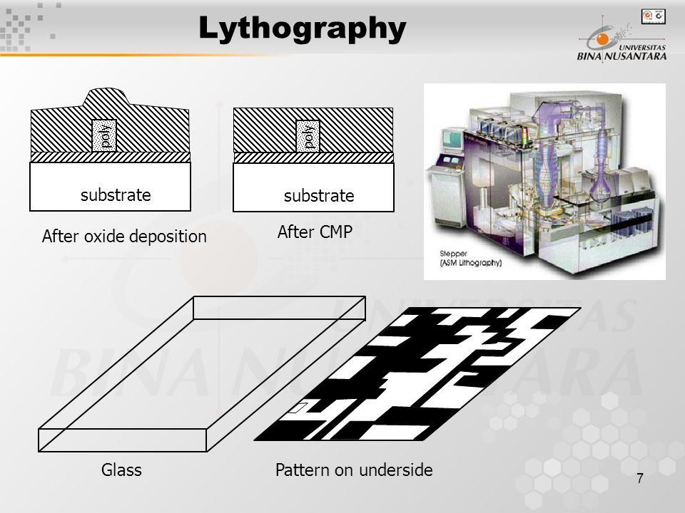 Lythography substrate After oxide deposition After CMP Glass
