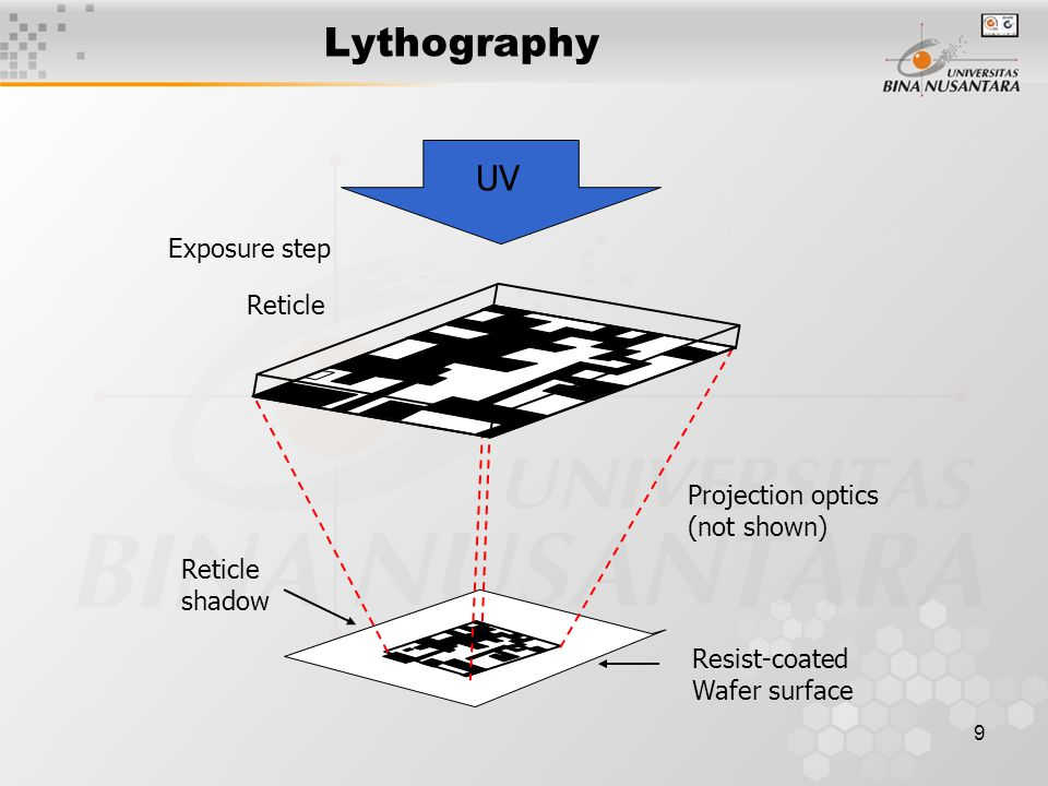 Lythography UV Exposure step Reticle Projection optics (not shown)