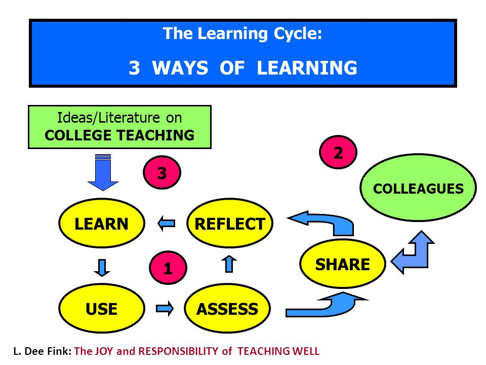 3 WAYS OF LEARNING The Learning Cycle: 3 2 LEARN REFLECT SHARE 1 USE