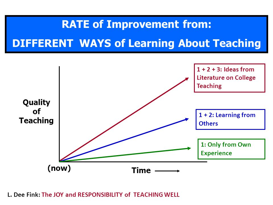 RATE of Improvement from: DIFFERENT WAYS of Learning About Teaching