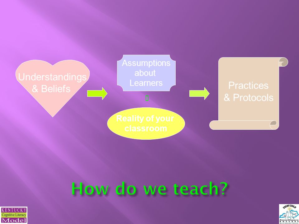 How do we teach Understandings Practices & Beliefs & Protocols