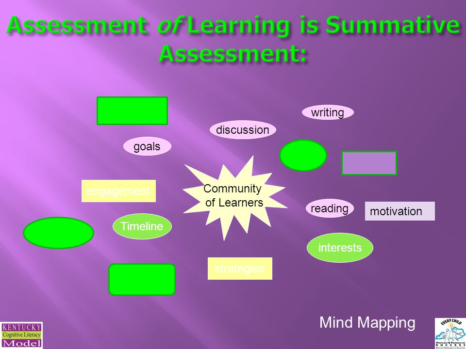 Assessment of Learning is Summative Assessment: