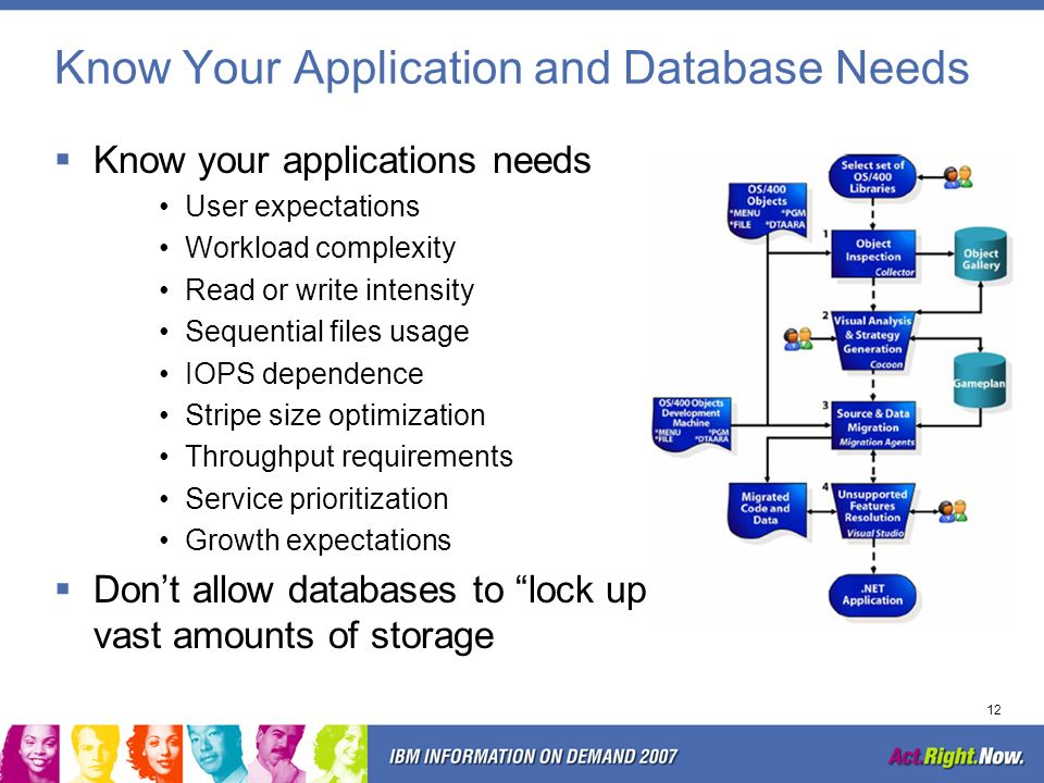 Know Your Application and Database Needs