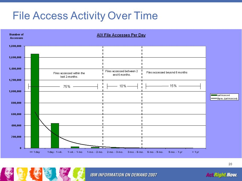 File Access Activity Over Time