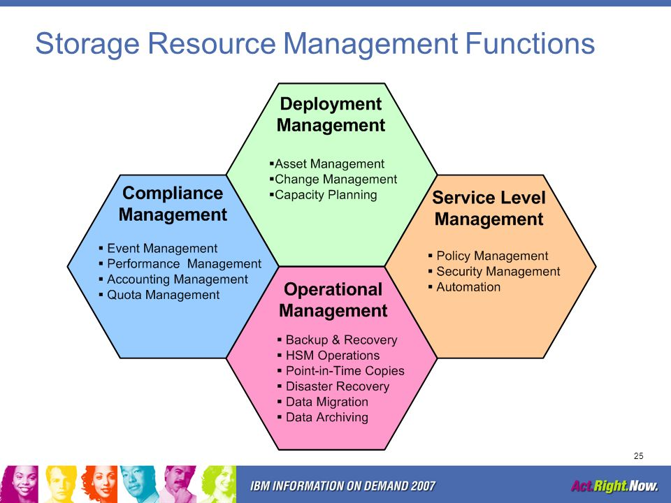 Storage Resource Management Functions