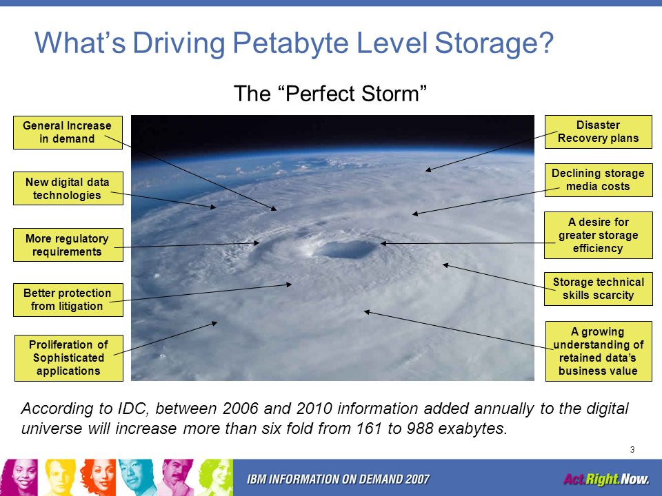 What's Driving Petabyte Level Storage
